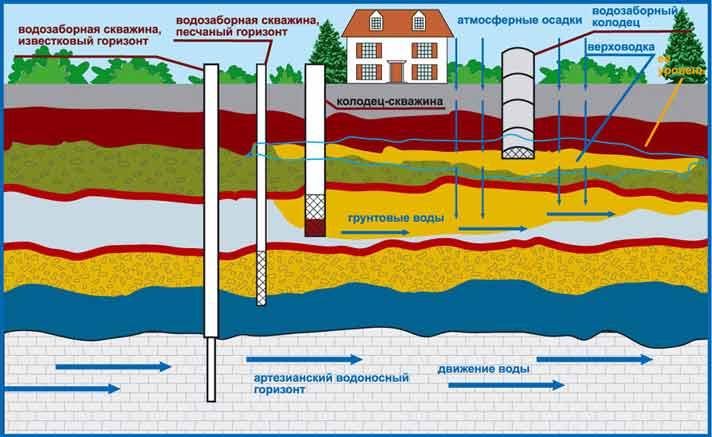Водоснабжение из неглубокой скважины.  Неглубокая скважина (на песок) буриться на глубину 10-30 метров.